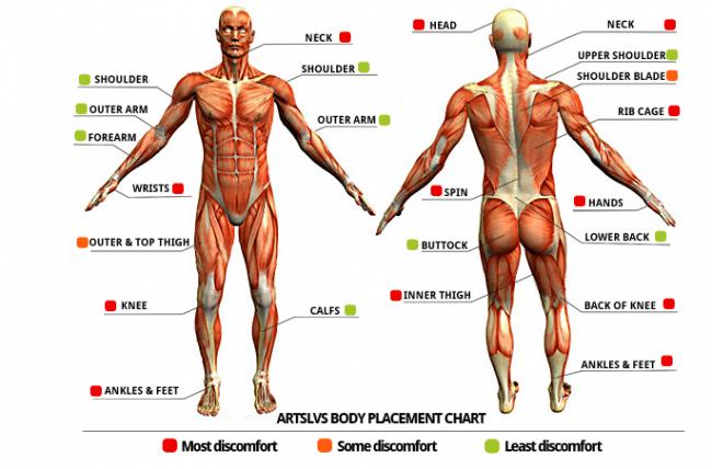 Tattoo Pain Chart: Where Does It Hurt?